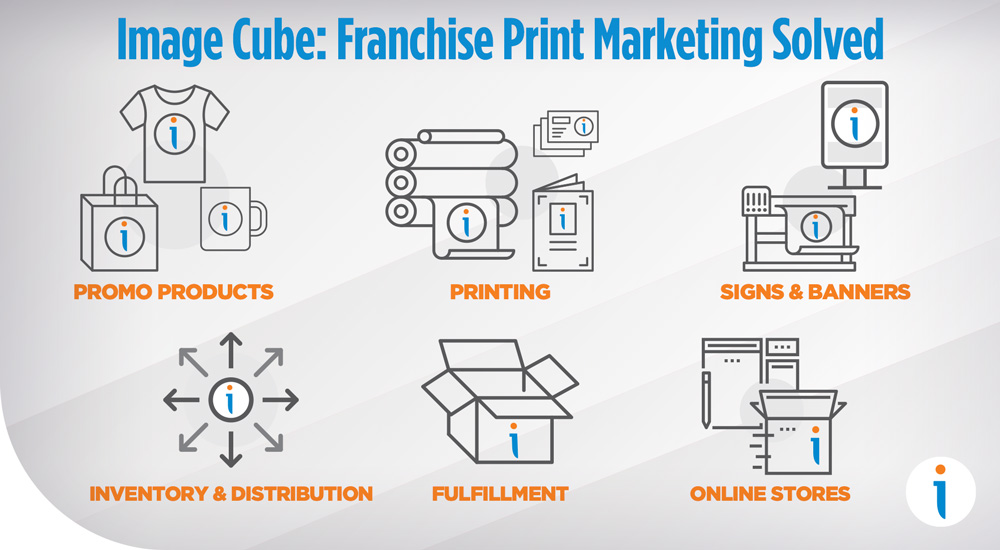 Image Cube: Franchise Print Marketing Solved